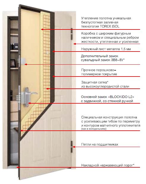 Как установить двери торекс
